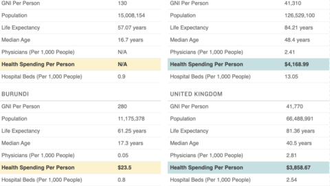Pandemic Perspective: What The 20 Poorest And Richest Countries Spend On Health Care